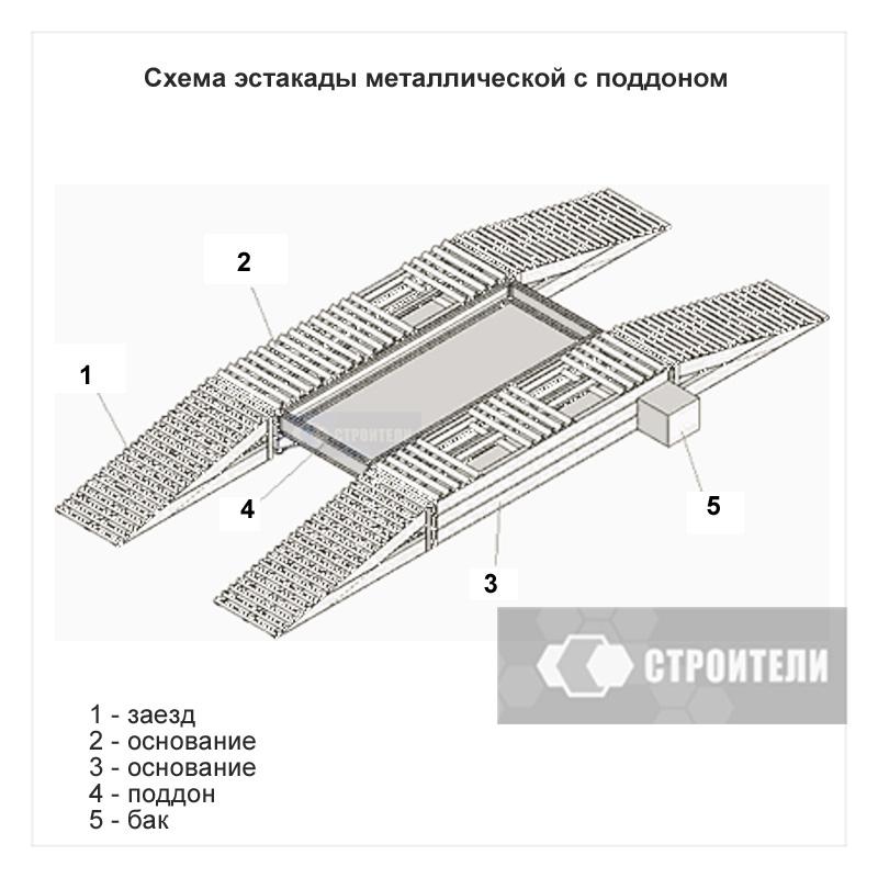 Строение эстакады для мойки