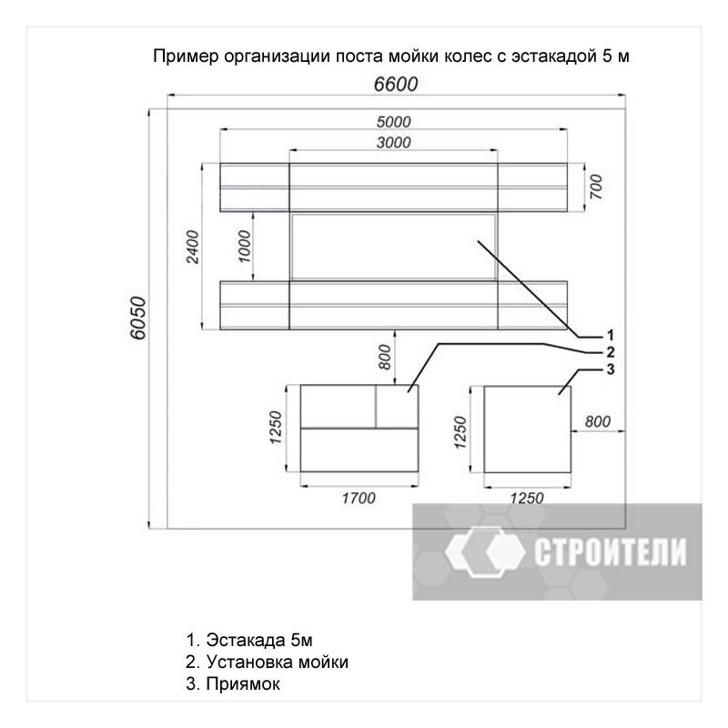 Схема устройства пункта мойки